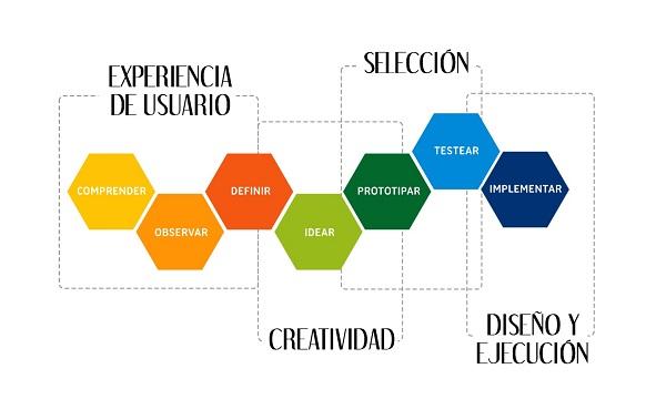 design-thinking-pensamiento-de-disec3b1o-innokabi-7-fases