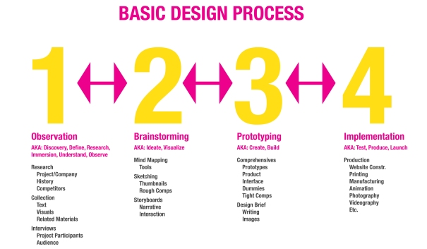 DesignProcessChart_CP